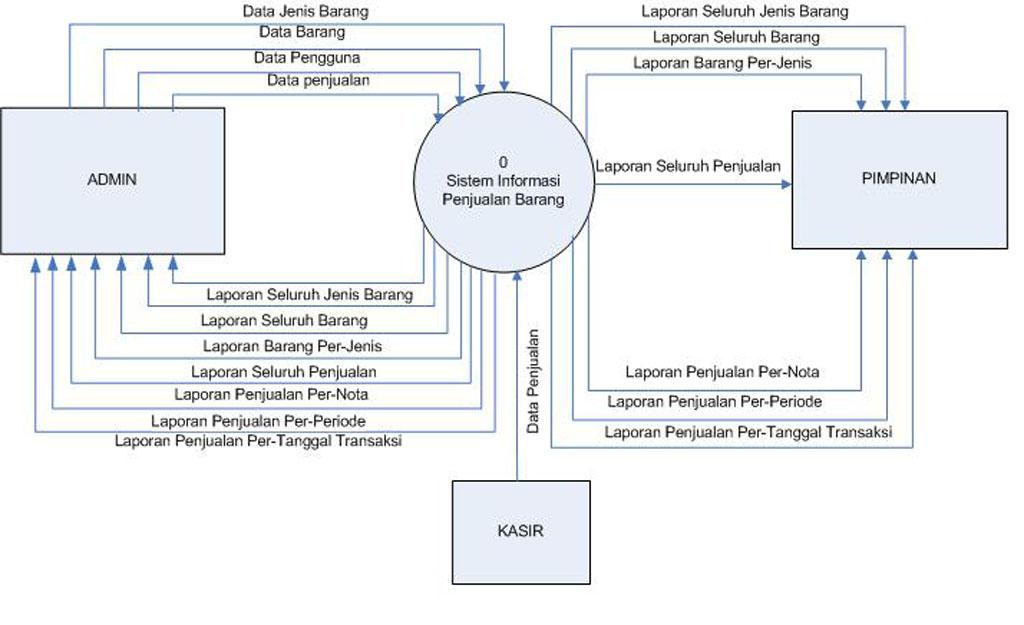 Diagramkonteks1g proses 32 merupakan proses perubahan data yang akan dilakukan oleh pihak admin proses perubahan data tersebut bersal dati table barang setelah dilakukan ccuart Choice Image