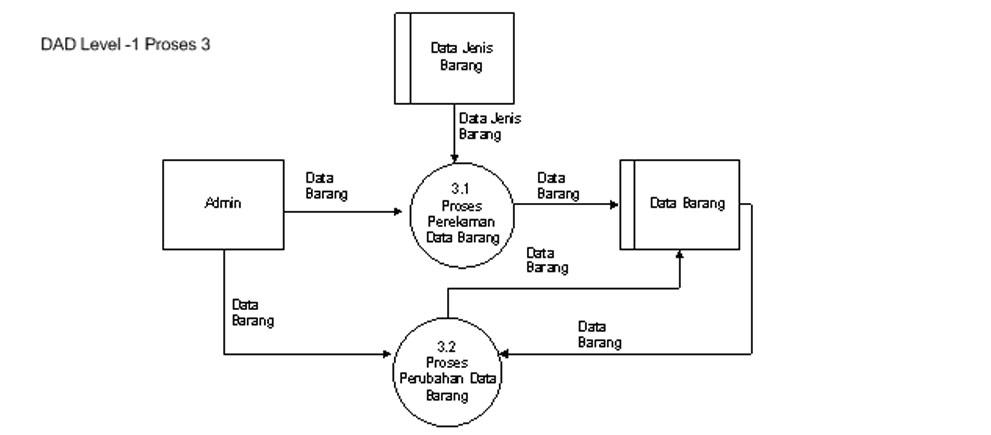 Tugas analisis desain sistem proses 32 merupakan proses perubahan data yang akan dilakukan oleh pihak admin proses perubahan data tersebut bersal dati table barang setelah dilakukan ccuart Gallery