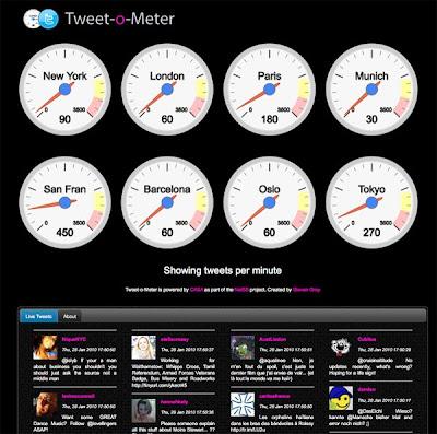 Tweet=o-meter