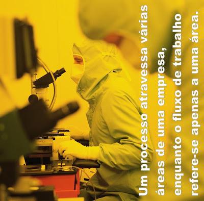 Um processo atravessa várias áreas de uma empresa, enquanto o fluxo de trabalho refere-se apenas a uma área.
