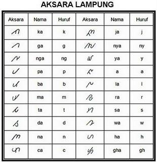 Belajar dan mengenal bahasa lampung