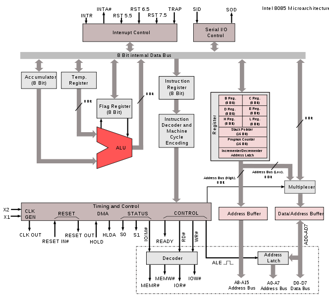 8085 block diagram – readingrat, Wiring block