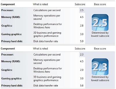Intel Atom N450 vs N470