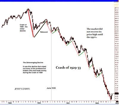 stock market crashes. The stock market crash from a