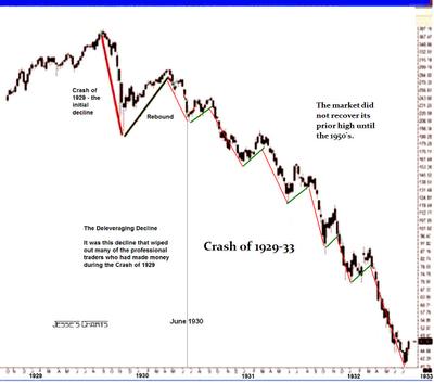 stock market crashes. The stock market crash from a