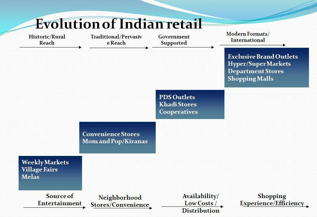business sectors commerce retail