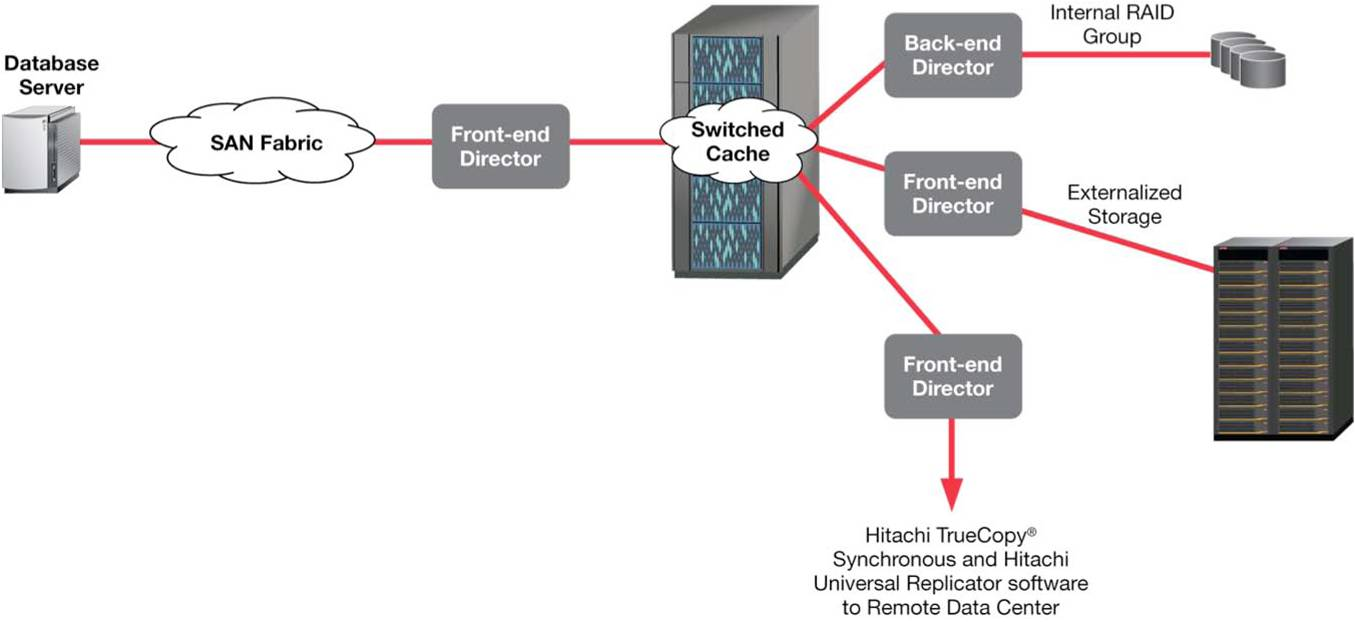 Oracle tips and tricks virtualized storage usp v for for Hitachi usp v architecture