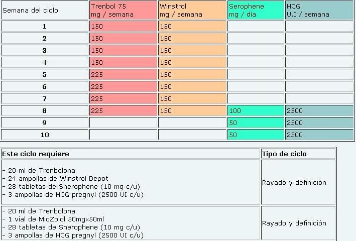 ciclos de esteroides mas usados