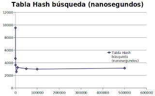 Imagen de un gráfico sobre búsqueda de una tabla hash usando índice invertido