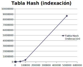 Imagen de un gráfico sobre indexación de una tabla hash usando índice invertido