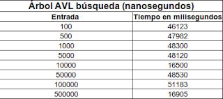 Imagen de una tabla sobre búsqueda de un árbol avl usando índice invertido