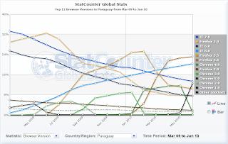 Imagen de estadísticas de versiones de browsers en Paraguay
