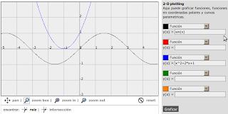 Imagen de un gráfico sobre funciones matemáticas