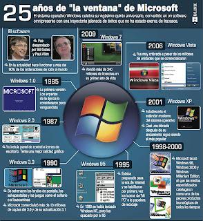 Imagen de una infografía de los 25 años de Windows