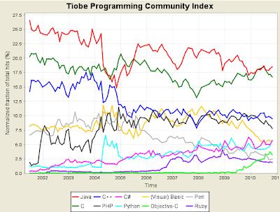 Imagen de los resultados de Tiobe Software de Noviembre 2010
