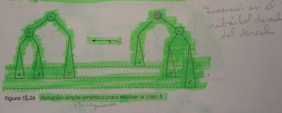 Imagen del ejemplo del caso 4 de arboles AVL