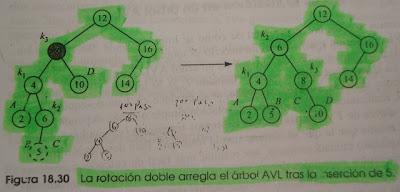 Imagen del ejemplo del caso 2 de arboles AVL