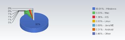 Imagen del ranking Sistemas Operativos Noviembre 2010