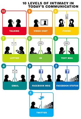Imagen de los 10 niveles de la intimidad en la comunicación de hoy