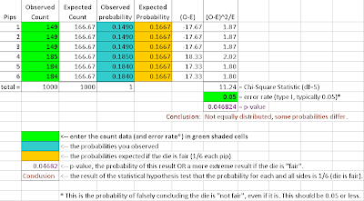 fair dice spreadsheet Chi-square test homogeneity