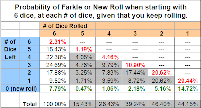 2 dice roll probability table z-score