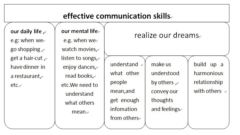 need of communication in daily life