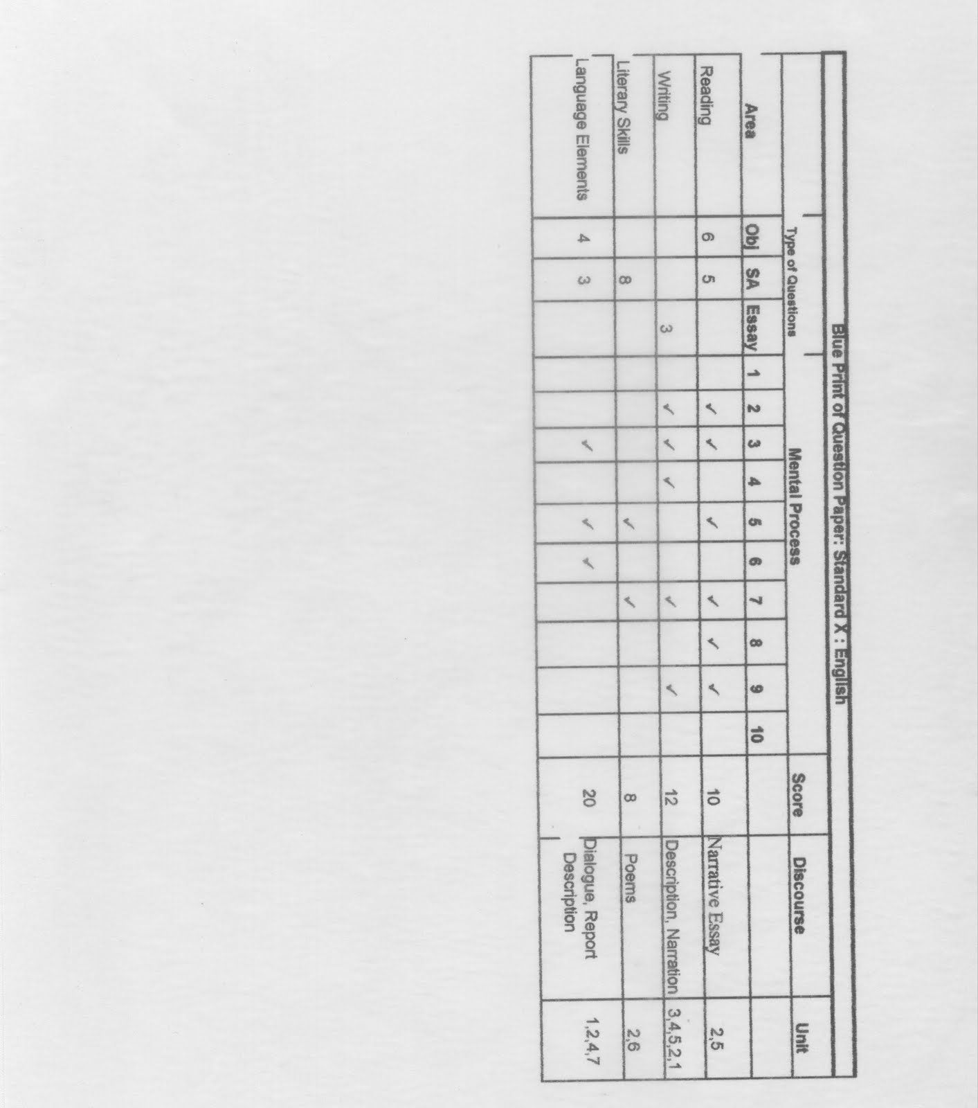 Kuetef 26 sample question paper blue print this sample question paper blue print file was typed using excel but on finding it difficult to upload on this blog it was converted to a jpeg file malvernweather