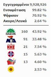 Τα αποτελέσματα των Εκλογών 2009 στον Δήμο Κυπαρισσίας