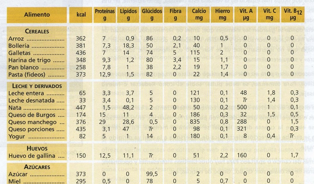 Alimentaci n y dietas saludables 4 c lculos nutricionales for Table de 0 6