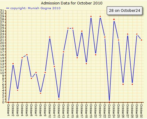 admission chart
