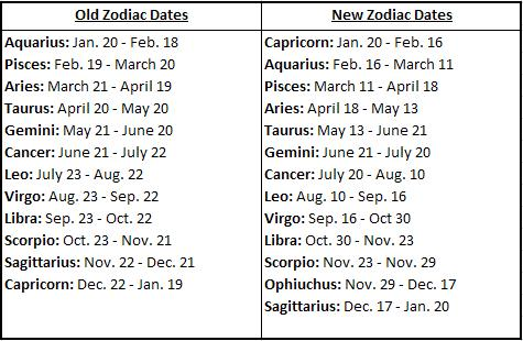 Zodiac Signs Changed. has my zodiac sign changed