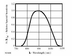 Kurva karakteristik photodioda BPW41N