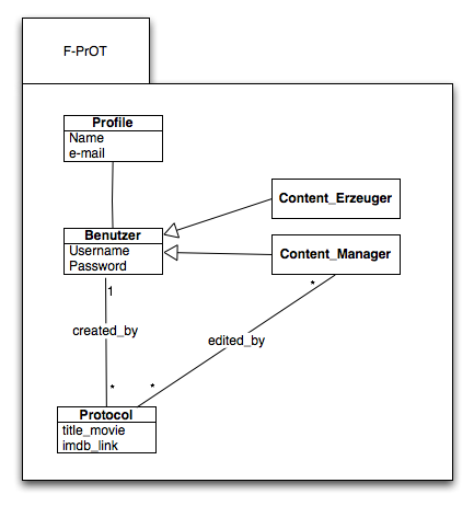 Klaffenboeck\'s Weblog: A3: UML-Diagramm