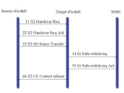 Wired n Wireless: LTE handoff