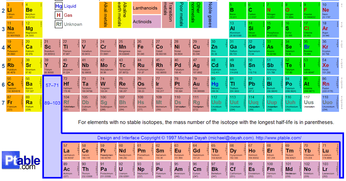 Periodic Table Of Elements Project The Modern Periodic Table
