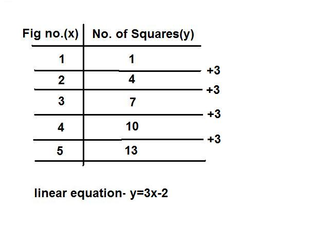 906 math 2009 for X and y table of values