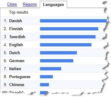 مدونة سيف المصرى شرح كامل لخدمة Google Trends