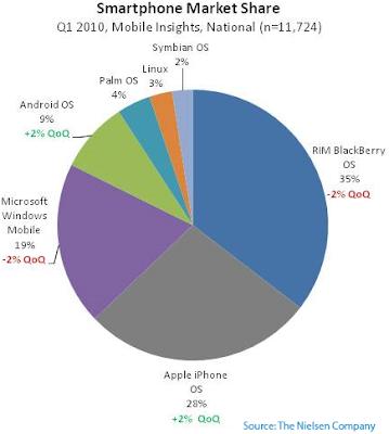 Cuota de mercado de las plataformas de móviles