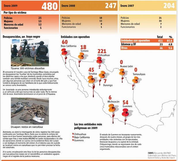 [México+víctimas+comparación+enero+2009+2008+2007.JPG ]