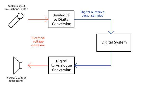 Analogue_Digital_Conversion.png