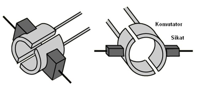Split Ring Commutator Definition
