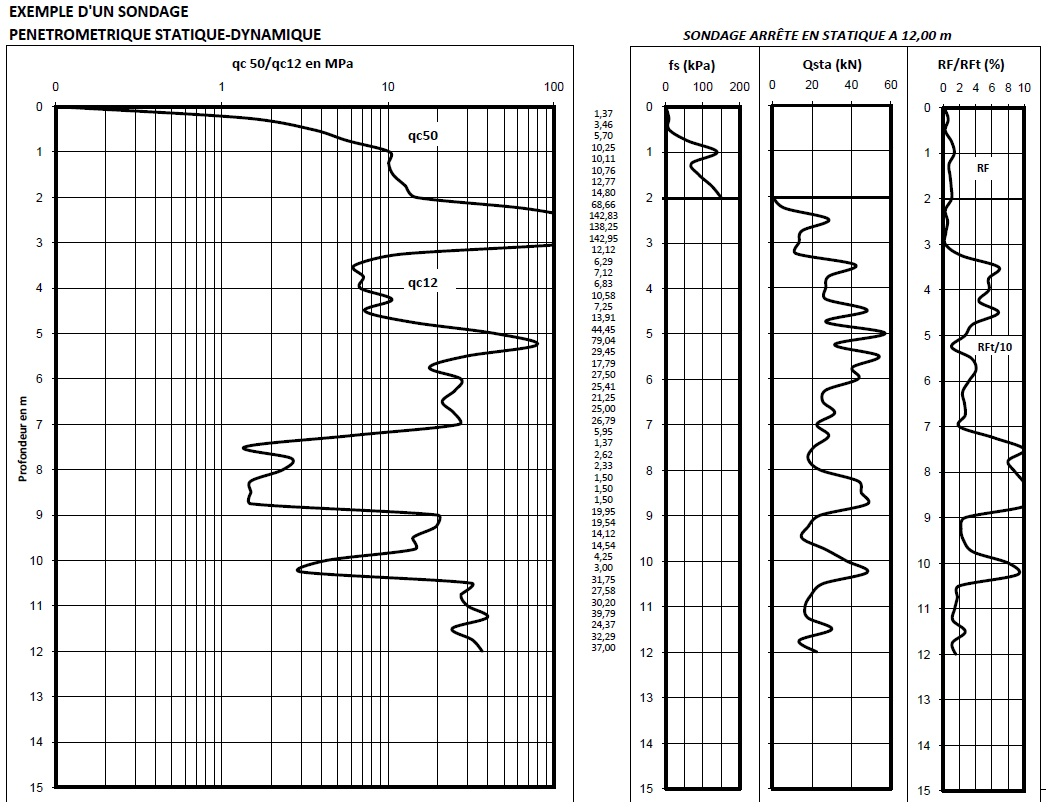 Pénétromètre statique