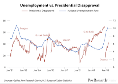 jobs and job approval