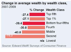 The Rich Lost Less