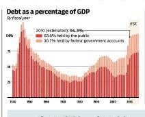 U.S. Debt: