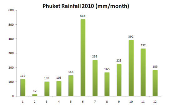 Phuket Rainfall 2010