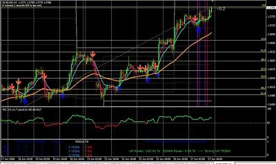 5 minute ema intraday trading system