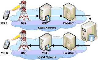 SMS Architecture