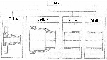 Typy kanalizačních trubek