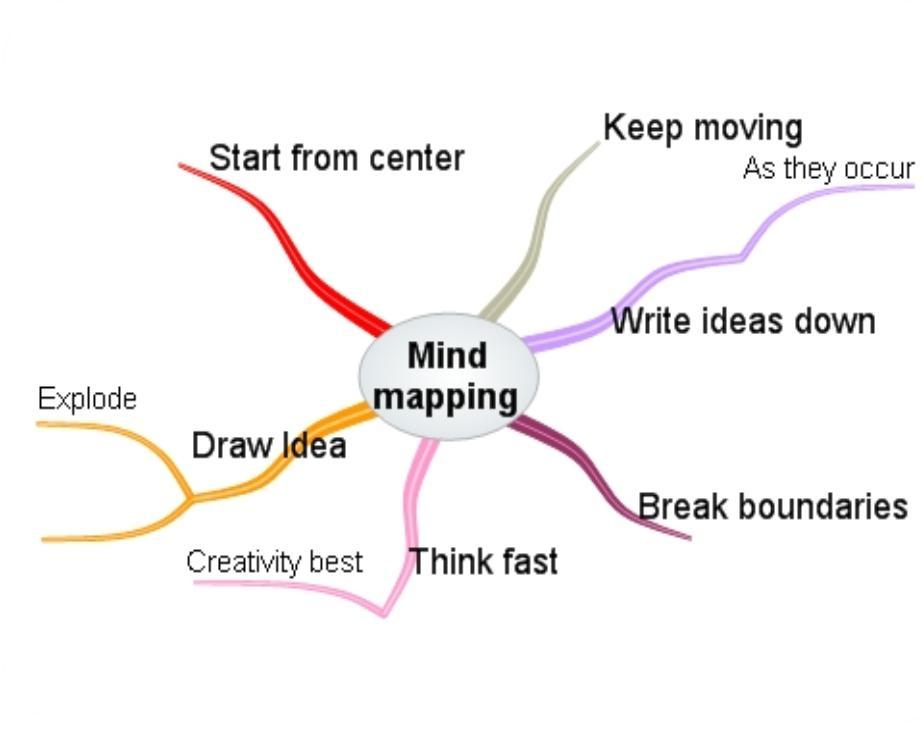 Mind map successpoint mind map is a powerful approach to note taking related variants spray diagrams spider diagrams spidograms spidergrams and mindmaps ccuart Images